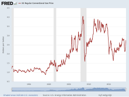 Chart Of Price Per Gallon Of Regular Gasoline And Breakdown
