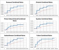 Canadian Marginal Tax Rates 2017 Calor Software