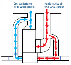 pressor dehumidifier dehumidifiers dehumidifiers
