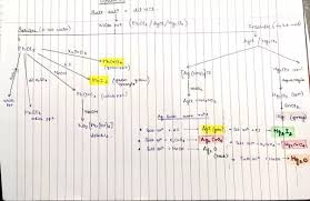 What Is The Best Way To Study Qualitative Analysis Quora