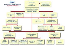 Organizational Chart (Old) - Energy Regulatory Commission
