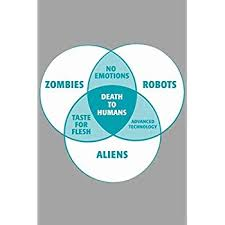 Zombie Alien Robot Venn Diagram Amazon Com Laminated Zombies Robots Aliens Venn Diagram Funny Sign