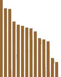 Wood Softness Chart Hardwood Flooring Hardness Janka