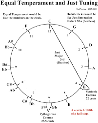 Just Intonation Chart Tuning Systems