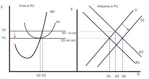 Diagram Of Perfect Competition Economics Help