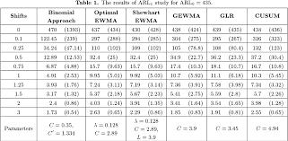 Binomial Chart Pdf A Cumulative Binomial Chart For Univariate Process