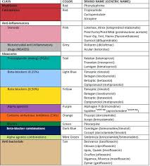 Glendale Pediatrics Dosage Chart Guide To Cap Colors And Commonly Prescribed Drugs