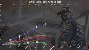 F1 | GP Monaco 2021 – Classifica piloti e team [Round 5/23]