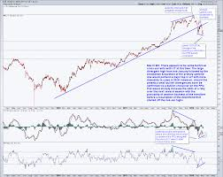 Lithium Etf Chart Technical Analysis On Lit Lithium Etf Right Side Of The Chart