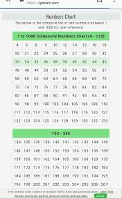 Composite Number Chart To 1000 Any Trick For This Which Of The Following Number Is