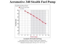 Aeromotive 340lph Stealth Pump 11540 11540 Ninja