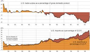 Us Trade Deficit Chart The U S Trade Deficit Shrinks At Least For Now The New