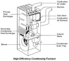 gas furnace schematic wiring diagram high efficiency gas furnace diagram home inspection education in rheem gas furnace schematic gas furnace schematic