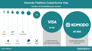 Cryptocurrency Transaction Speed Chart Chart Of The Day Komodo Platform Outperforms Visa