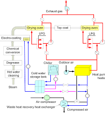 29 system flow diagram of drying process in painting figure 6 Oven Painting Diagram figure 1 29 system flow diagram of drying process in painting application in japan (takeshi and Electric Oven Wiring Diagram