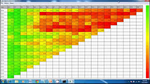 How To Make A Cohort Chart In Excel What Are Cohorts Cohort Analysis