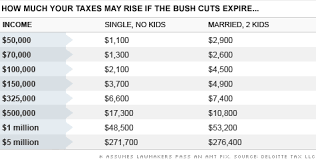Faqs On Bush Tax Cuts What You Need To Know Nov 16 2010