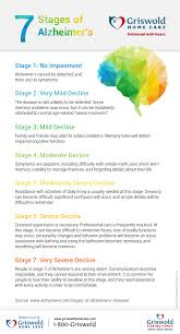 Stages Of Dementia Chart 7 Stages Of Alzheimers Infographic Griswold Home Care
