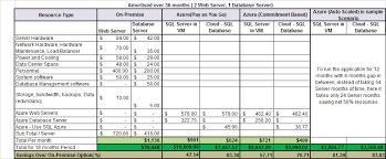 Windows Azure Cloud Usage Scenarios And Total Cost Of