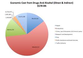 Alcohol Abuse Chart Economic Cost Of Substance Abuse Recovery Centers Of America