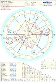 Moon Chart Astrology July Full Moon Chart 2014 Seattle Astrology
