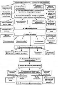 Выбор темы и реализация научного исследования Онлайн библиотека Этапы научного исследования по Киверялгом А А