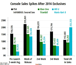 Mario Kart 8 Gives Wii U Bigger Boost Than First Party