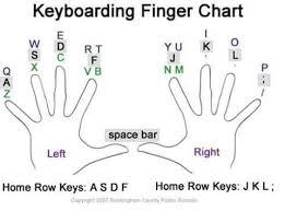 Keyboarding Finger Chart