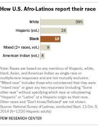 afro latino a deeply rooted identity among u s hispanics pew  how u s afro latinos report their race