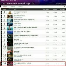 Youtube Music Top Charts Bts Makes More Achievements On Youtube Music Global Top 100