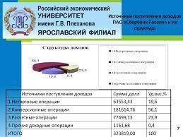дипломная презентация по валютным операциям Удельный вес доходов от валютных операций в общей сумме доходов ПАО Сбербанк России 6 8