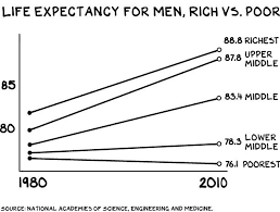 Image result for life expectancy rich vs poor