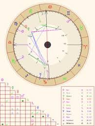 Che Guevara Natal Chart 11 Best Astrology Images Horoscopes Astrology