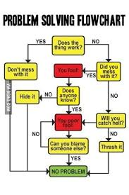 The Best Flow Chart Ever 9gag