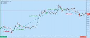 The other method is to trade bitcoin based on assuming the price. Profit By Scalping Bitcoin