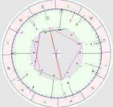 Astromart Birth Chart Birth Chart Analysis