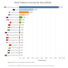 Dollar Value Chart 2016 Chart The Most Traded Currencies In 2016 And Where Bitcoin