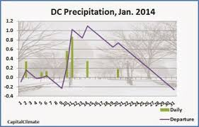 Capitalclimate Washington Dc Climate January 2014