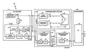 optical distance measurement figure 1 is a block diagram of an embodiment of the light beam encoder of the invention for the optical distance measurement