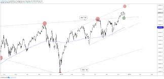 Dow Jones Chart Dow Jones S P 500 Short Term Volatility Features Chart Pattern