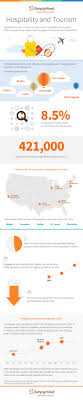 infographic the best time to hire for hospitality jobs simply hospitality and tourism jobs simply hired infographic hospitalitytourism trends
