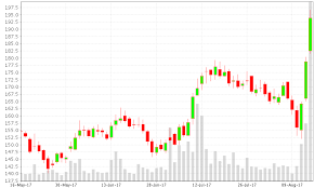 Tata Steel Candlestick Chart Gap Up For Tata Global And Candlestick Pattern Confirmed