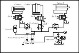 hydraulic controller   classleschematic drawing of three cylinders in a typical hydraulic parallel circuit