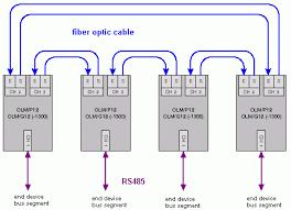 how do you set up a redundant optical ring profibus olms how do you set up a redundant optical ring profibus olms