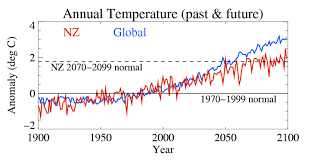 New Zealand Climate Chart Temperature Changes Due To Greenhouse Gasses Climate