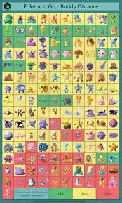 Pokemon Go Evolve Candy Chart We Made A Buddy Distance Chart With The Newly Updated Values