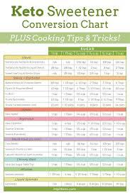 Keto Chart Printable Low Carb Keto Sweetener Conversion Chart For Recipes