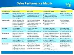 Sales Training Template Sales Training Plan Template Program For Resume Docs Images