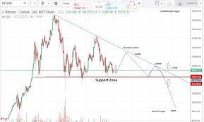 Bitcoin Price Analysis Today 15th January 2018 Bitcoin