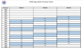 Ayso Age Determination Chart